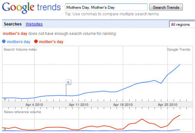 Google Trends Mother's Day 2010 - 30 Days Comparison