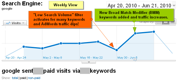Google AdWords Weekly PPC Traffic