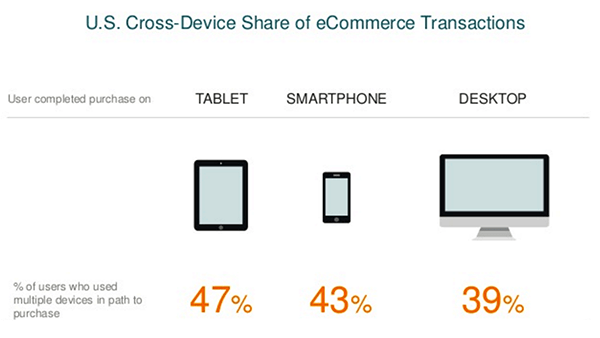 US Cross-Device Share of eCommerce Transactions