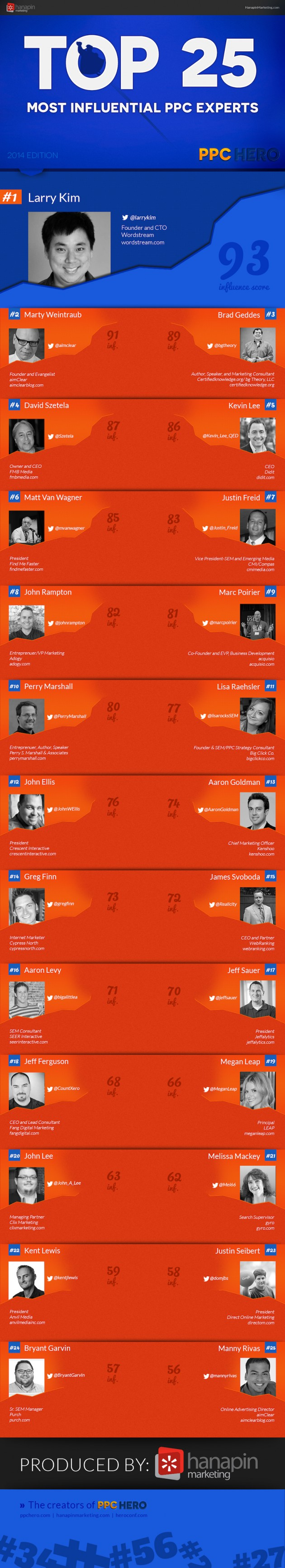 Top 25 Most Influential PPC Experts - 2014