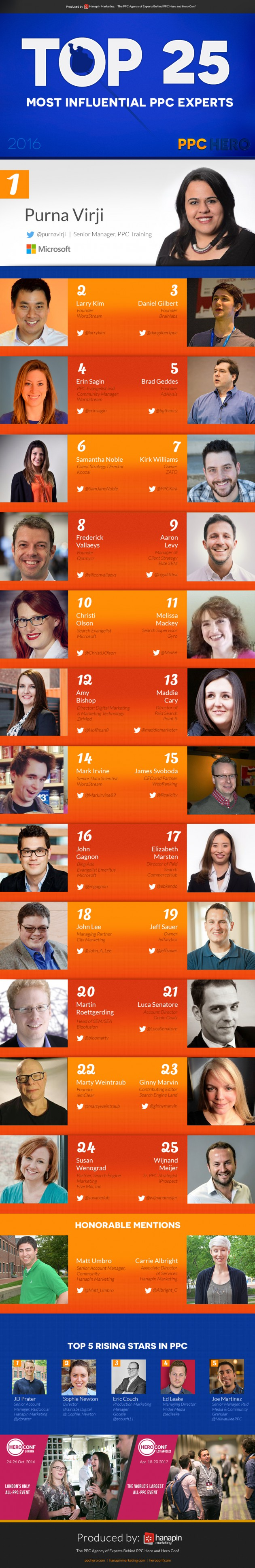 2016 Top 25 Most Influential PPC Experts