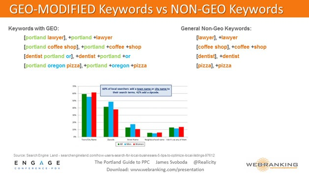 Geo-Modified Keywords vs Non-Geo Keywords