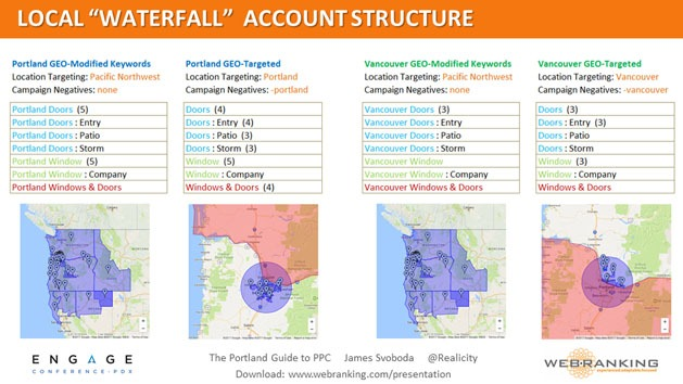 Local Waterfall Account Structure
