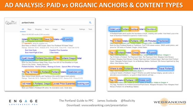 Ad Analysis - Paid vs Organic Anchors & Content Types