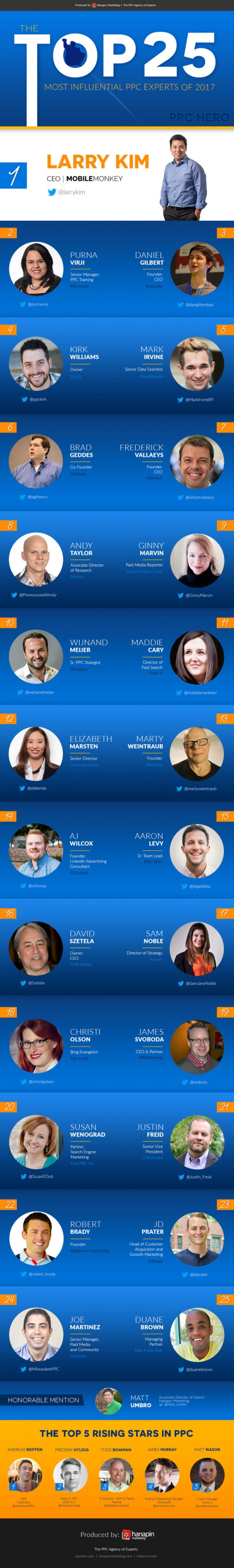 2017 Top 25 Most Influential PPC Experts