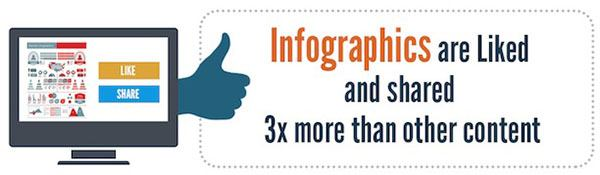 infographics-liked-and-shared-more