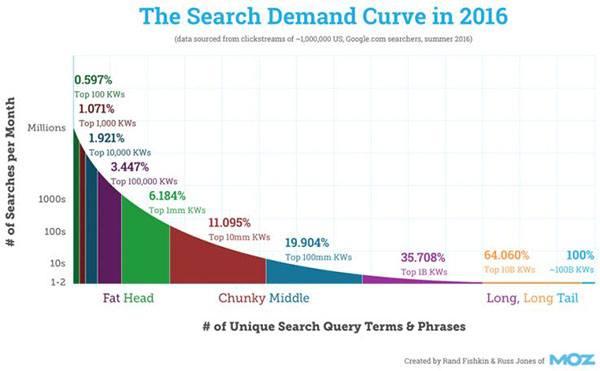 search-demand-curve