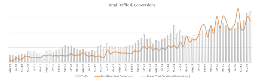 superior-glove-traffic-and-conversions