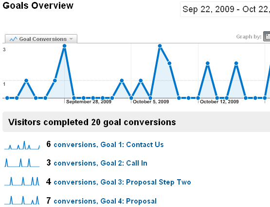 Goal Data After Changing Back to the Original Position #1