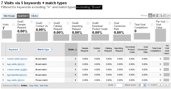 Broad and Phrase Matched Keywords Only