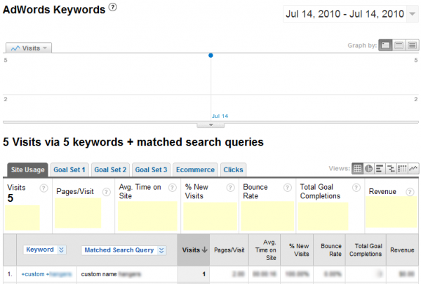Live Broad Match Modified Keywords on July 14th, 2010