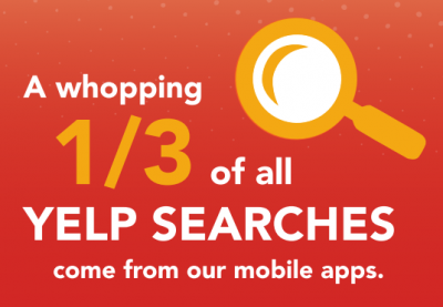 Over 30% of all Yelp seaches come from Mobile!