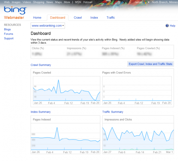 Bing Webmaster Tools Dashboard showing Pages Crawled, Pages Indexed, Impressions and Clicks, and Pages with Crawl Errors .