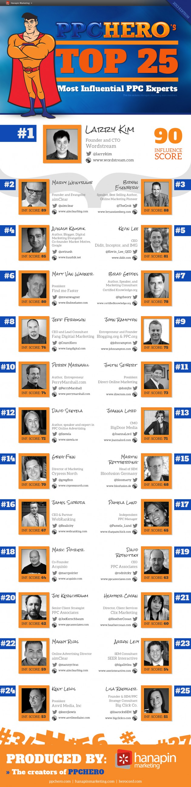 Top 25 Most Influential PPC Experts - 2013