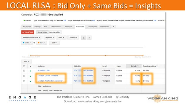 Local RLSA: Bid Only and Same Bids = Insights