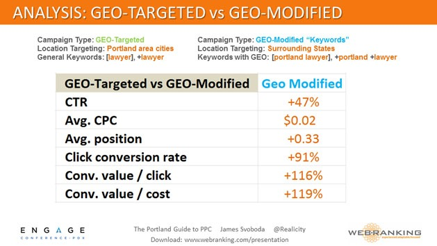 Analysis - Geo-Targeted vs Geo-Modified