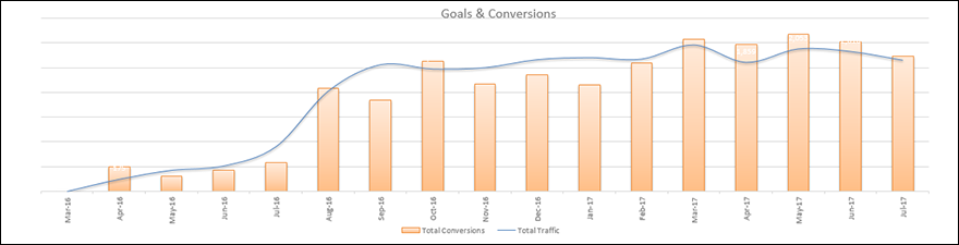 power-electric-goals-conversions
