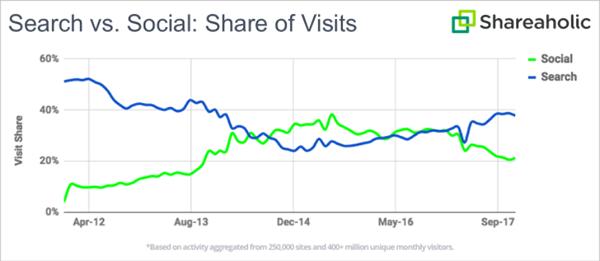 social-visits