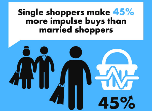 Single shoppers make 45% more impulse buys than married shoppers.